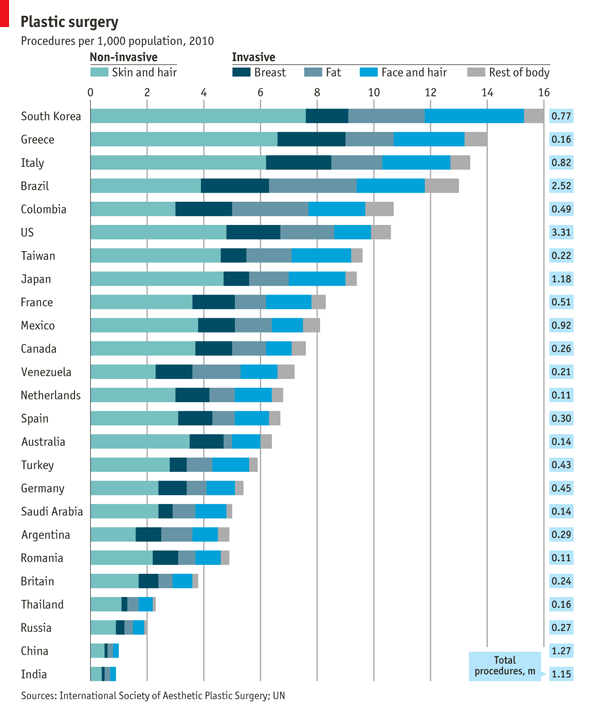 Economist chart plastic surgery by country - Consulting blog