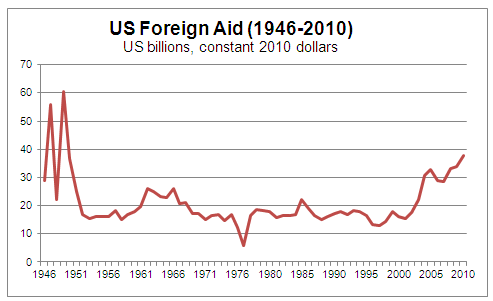 an introduction to the united states foreign policy with cuba Despite the preponderant role of the united states in cuba's foreign trade, the overall value of cuban exports to the united states surpassed her imports throughout.