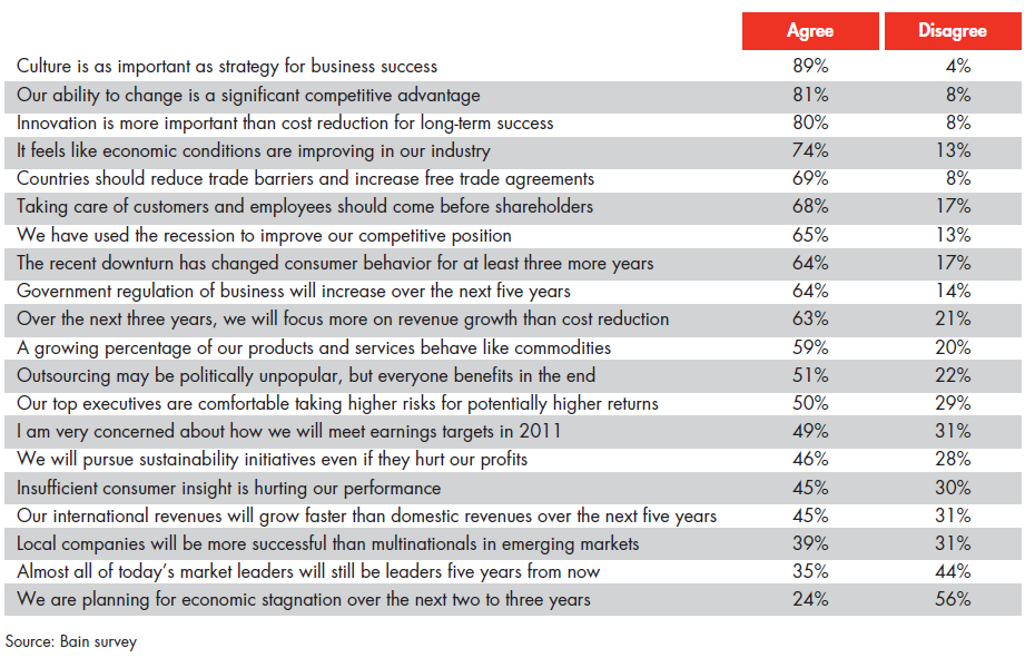 Bain Co Management tool and trends 2011 survey – Customer Survey Template