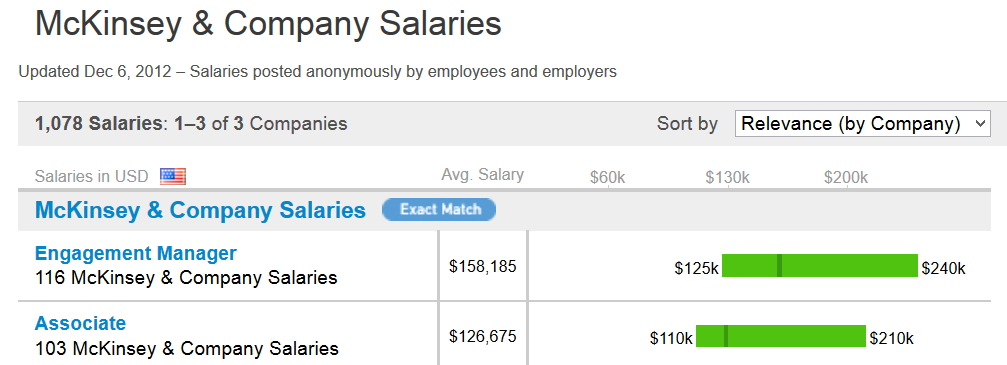 Consulting Salary