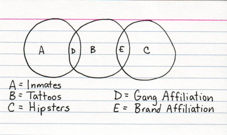ConsultantsMind Consulting - Indexed Venn Diagrams