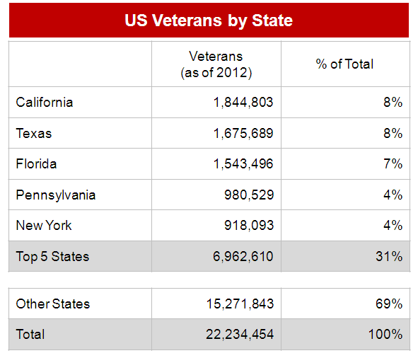Veterans by State