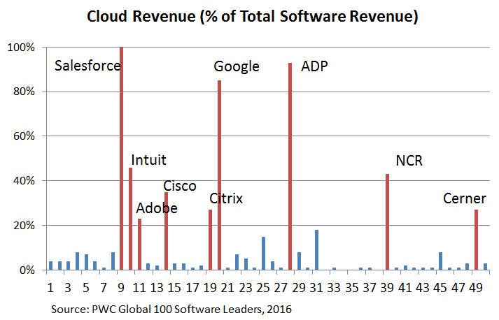 Consultants - Software Cloud Revenue