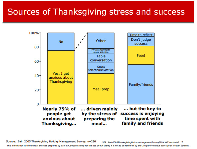 consultantsmind-bain-thanksgiving-stress-and-success
