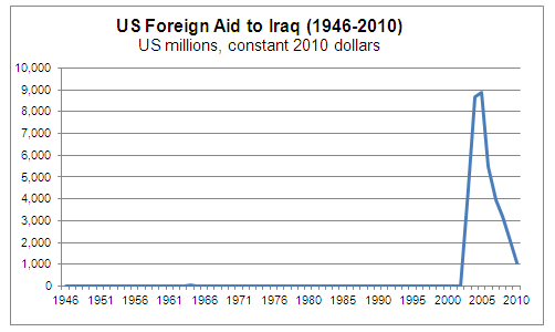 Remarkable, Us foreign aid israel history!