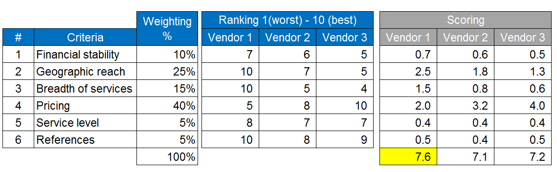 software vendor selection criteria template - evaluation forms how consultants evaluate vendors