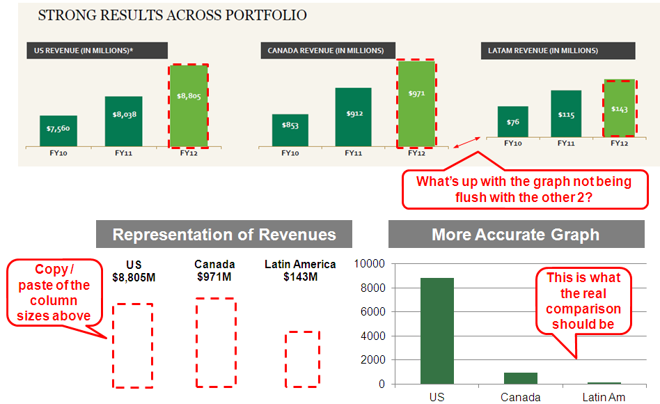Misleading Graph 1 Starbucks Investor Presentation Consultants Mind