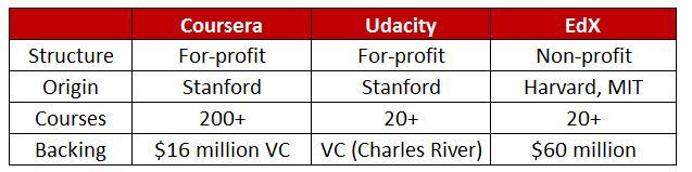 MOOC - Coursera Udacity EdX