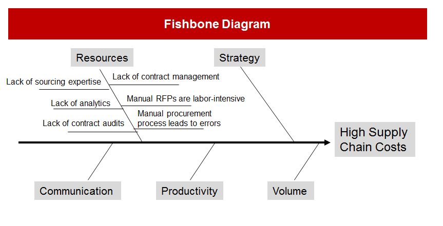 Of These Topics You Might Create A Diagram Like The Example Below