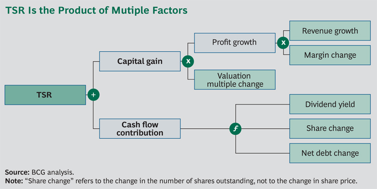 BCG report: Improving the Odds - Strategies for Superior Value