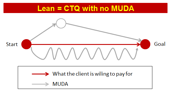 Lean means no waste  No TIMWOOD | Consultant's Mind