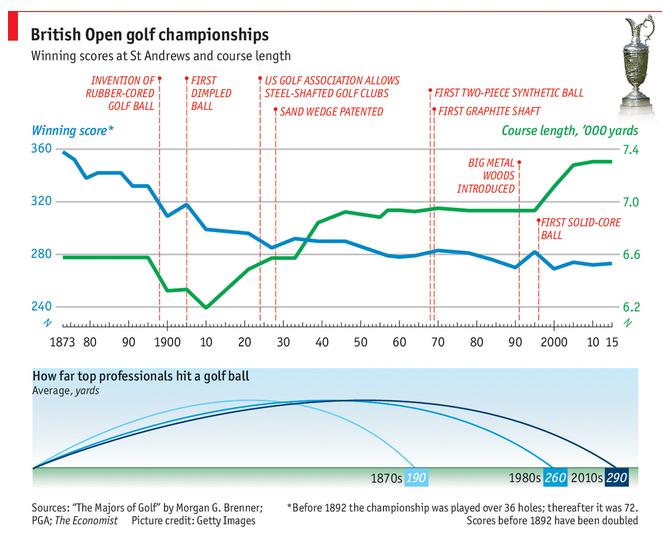 Consultantsmind British Golf - Economist