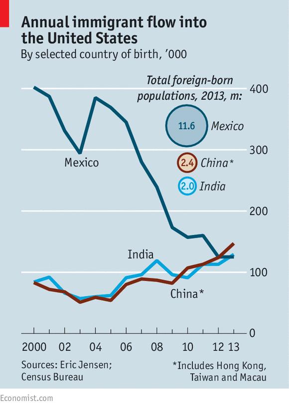 Consultantsmind Economist Immigrants