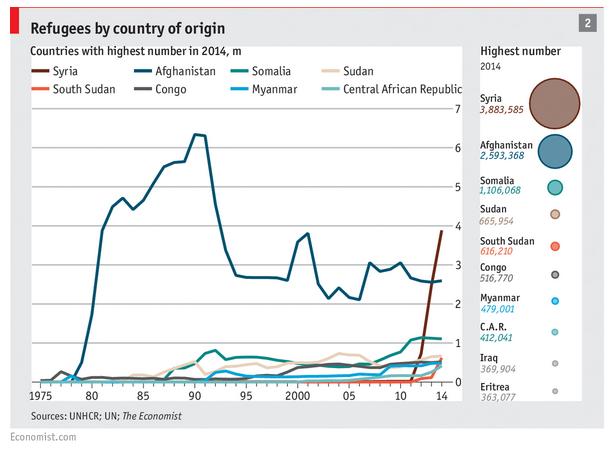 Consultantsmind Economist Refugees