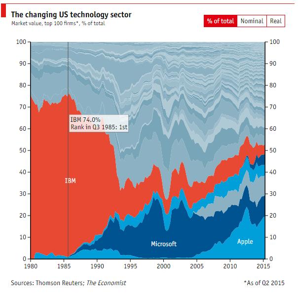Consultantsmind Tech Sector IBM