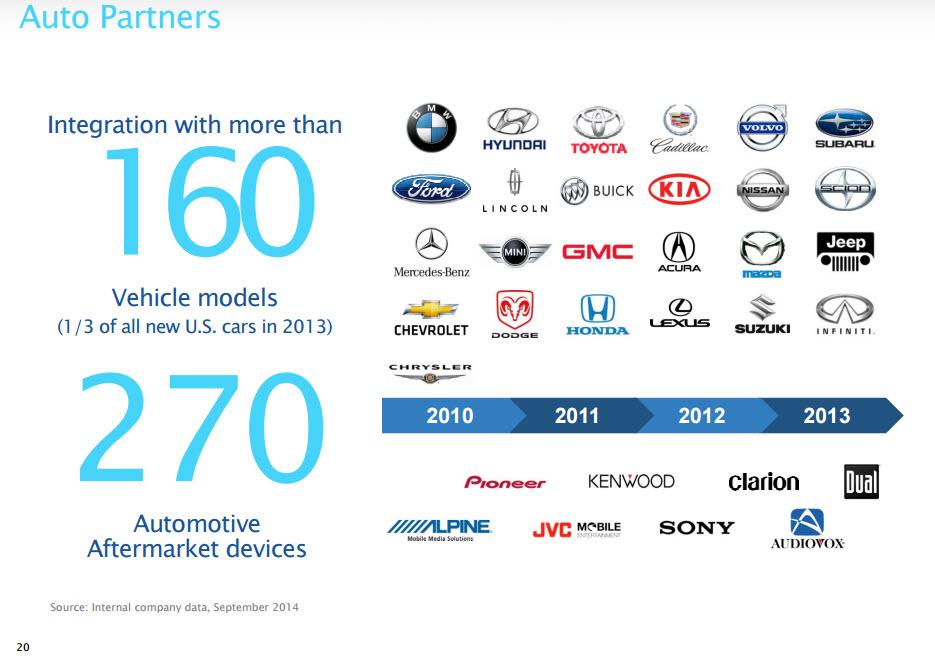 Consultantsmind Pandora 160 autos