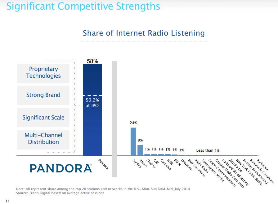 Consultantsmind Pandora 58% of internet radio