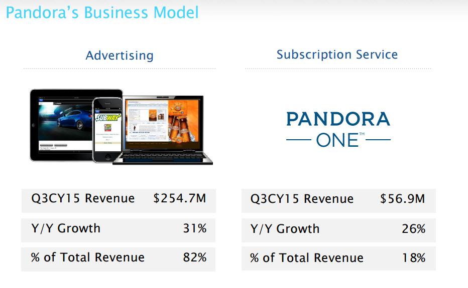Consultantsmind Pandora Business Model