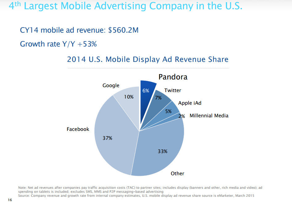 Consultantsmind Pandora Largest advertiser