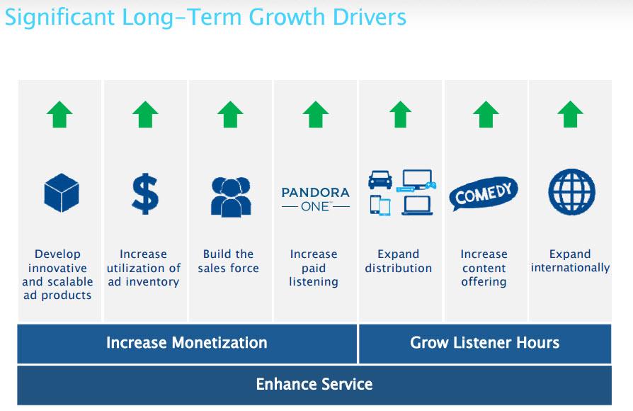 Consultantsmind Pandora Long term drivers
