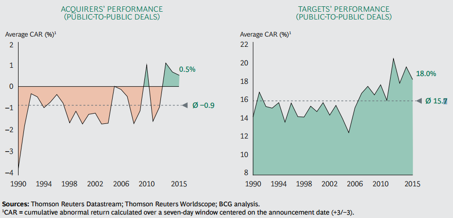 Consultantsmind - BCG M&A Stock performance