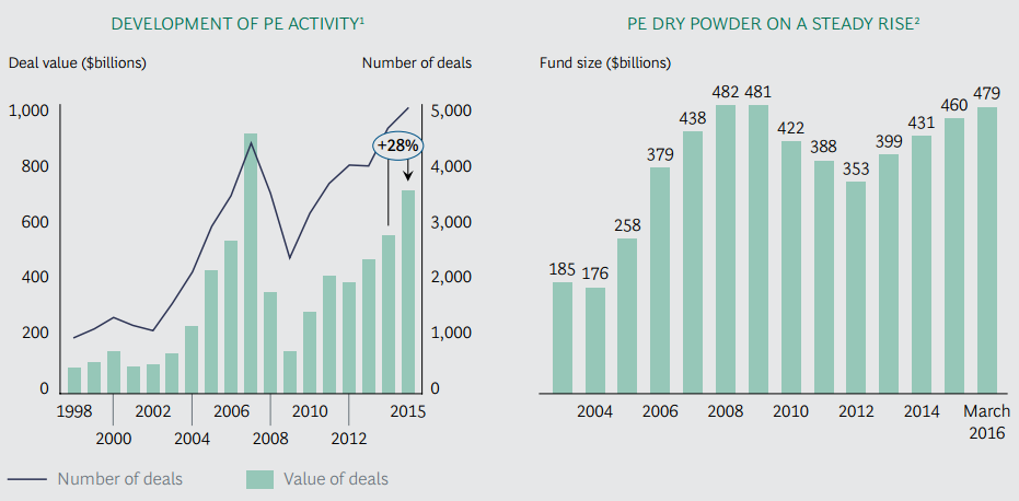 Consultantsmind - BCG PE buying power and deals