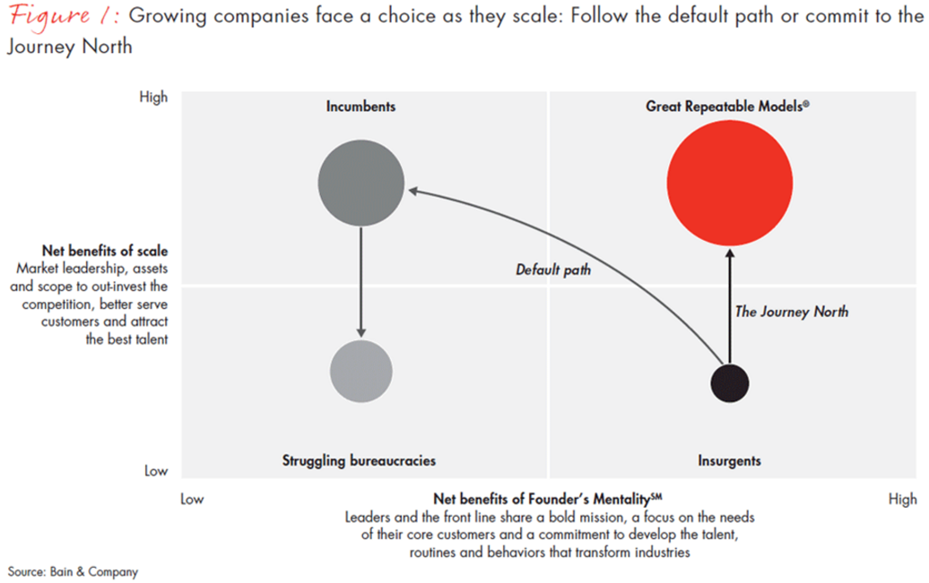 Consultantsmind - Bain Founders Mentality Matrix