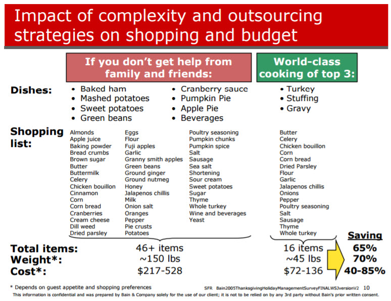 Bain & Co: Guide to Thanksgiving | Consultant's Mind