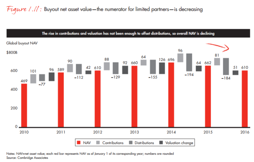 Bain: Global private equity report 2017 | Consultant's Mind