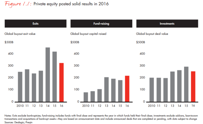 global private equity report Bain's annual global private equity report highlights how leading pe firms have begun adapting to a demanding environment.