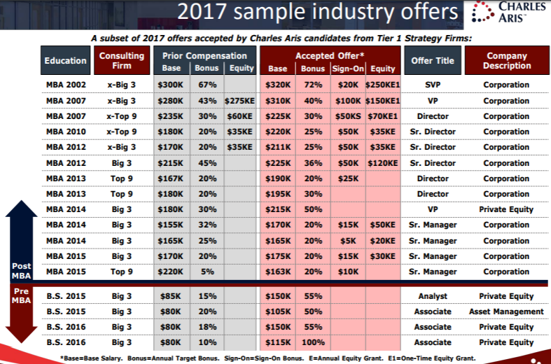 Strategy consulting 2018 compensation survey | Consultant's Mind
