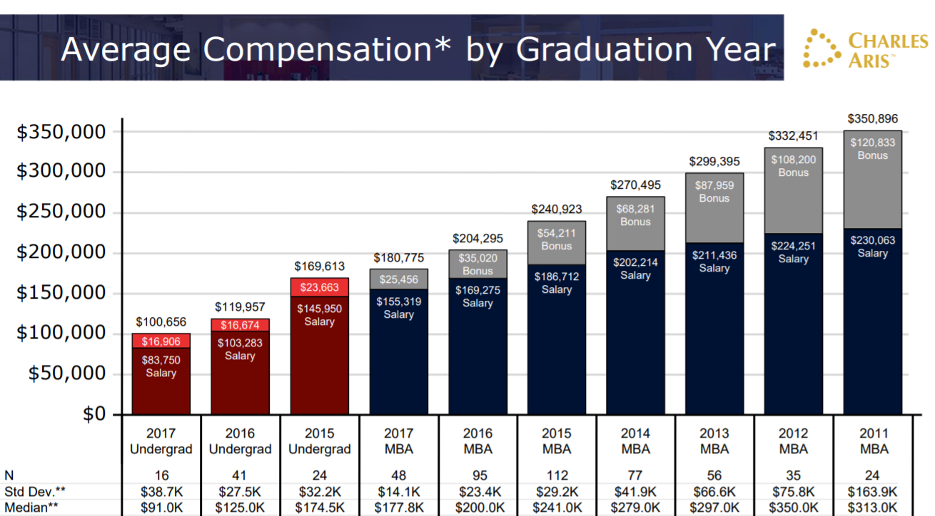 [PDF link] Strategy consulting compensation study (2016 ...