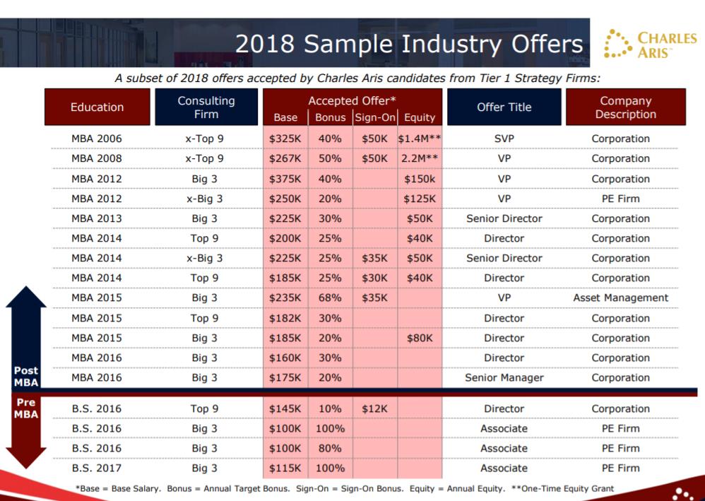 2018 Charles Aris Strategy Compensation Study - linkedin.com