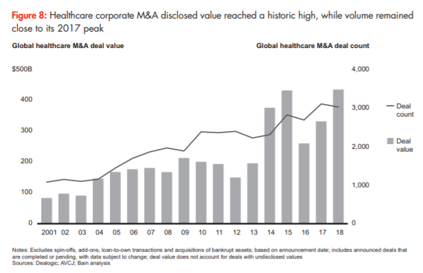 Bain: Healthcare M&A in 2018 | Consultant's Mind